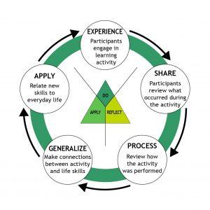 Experiental Learning Model logo