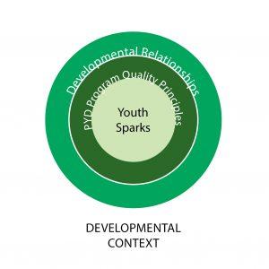 4-H context model