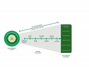 4-H outcomes model