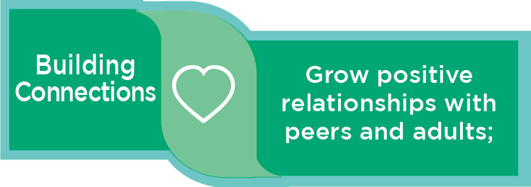 Building Connections: Grow positive relationships with peers and adults;